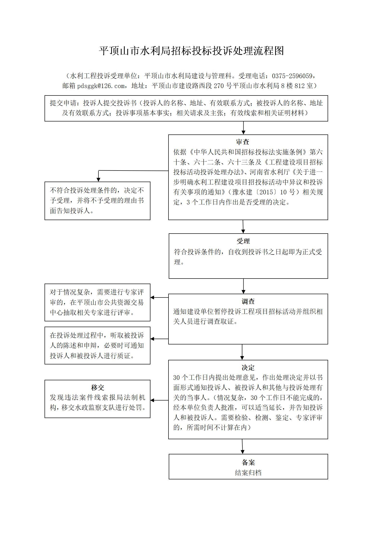 平顶山市水利局招标投标投诉处理流程图_01.jpg
