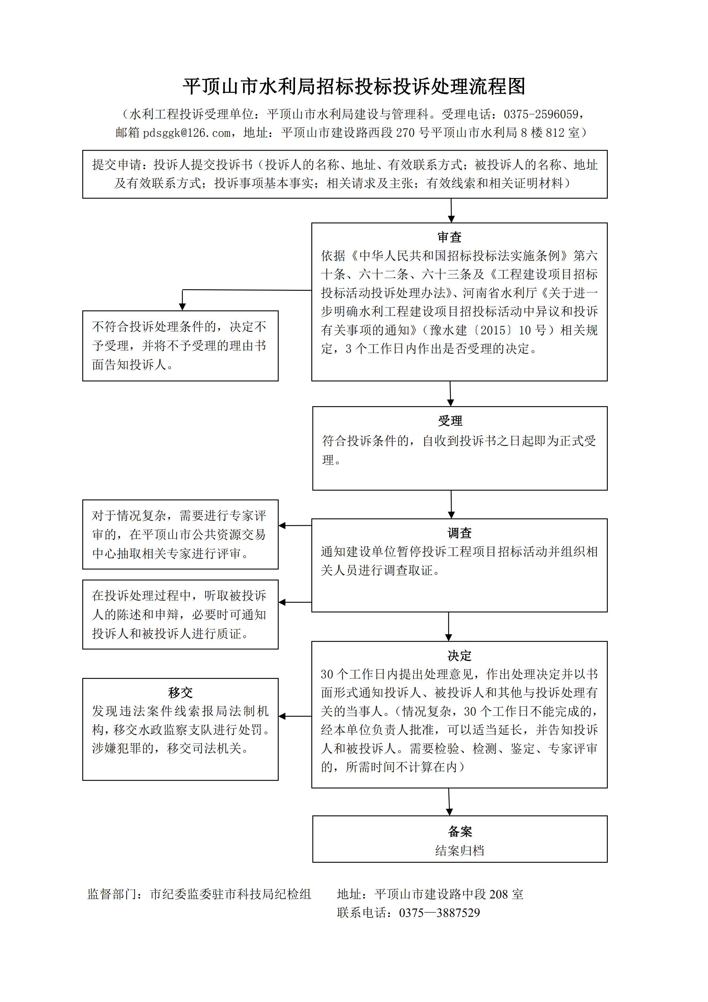 平顶山市水利局招标投标投诉处理流程图(1)_00.jpg
